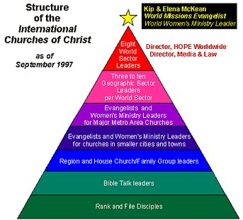 a look at the hierarchical structure of the catholic church Catechism of the catholic church  structure of this catechismv  look upon the faith of your churchii the language of faithiii.
